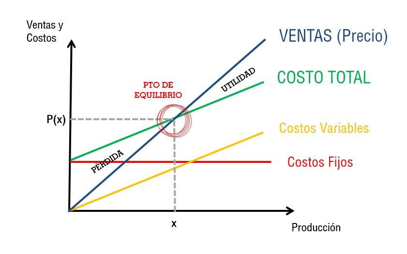 FINANZAS PERU WEB | PUNTO DE EQUILIBRIO