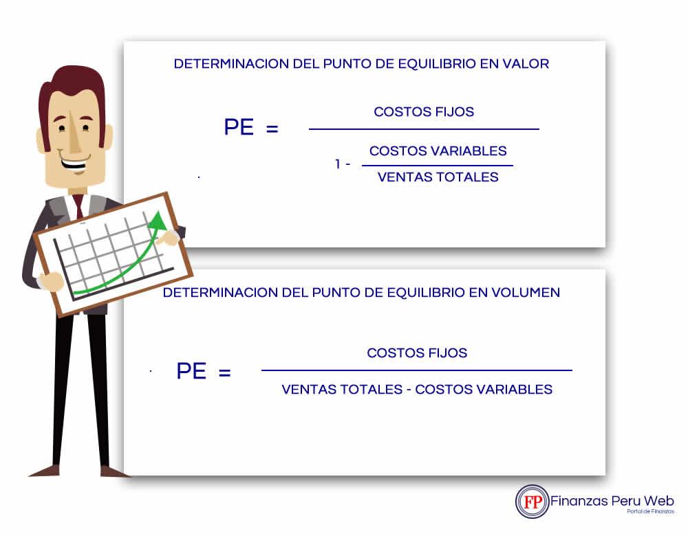 FINANZAS PERU WEB | PUNTO DE EQUILIBRIO FORMULAS