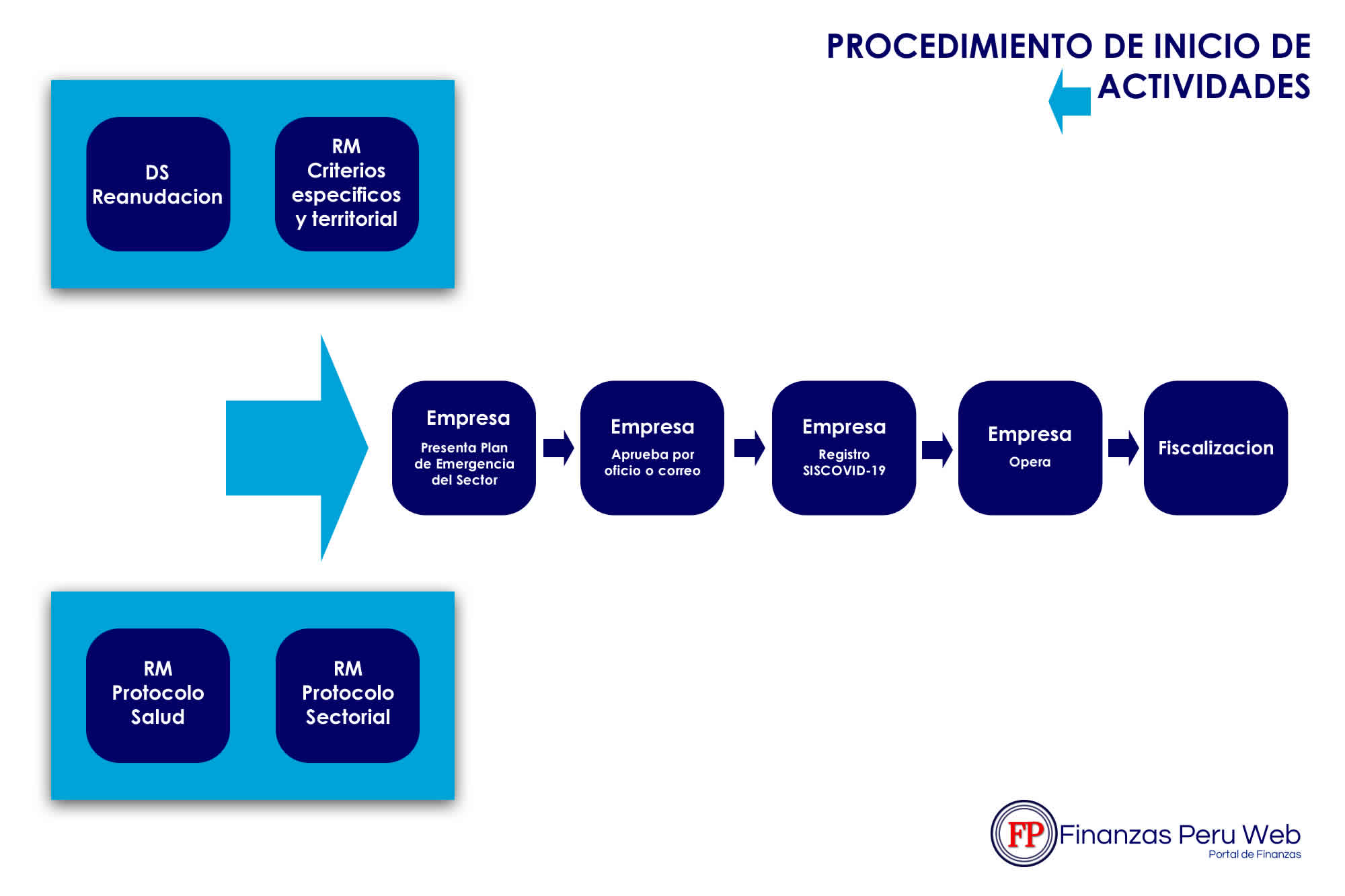 FINANZAS PERU WEB | PROTOCOLO